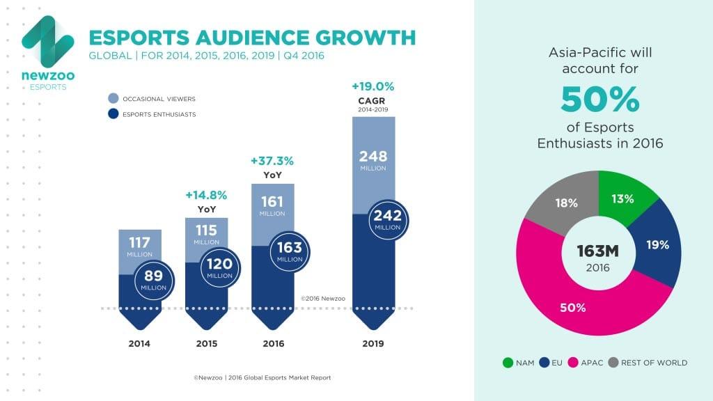 la crescita del pubblico eSports
