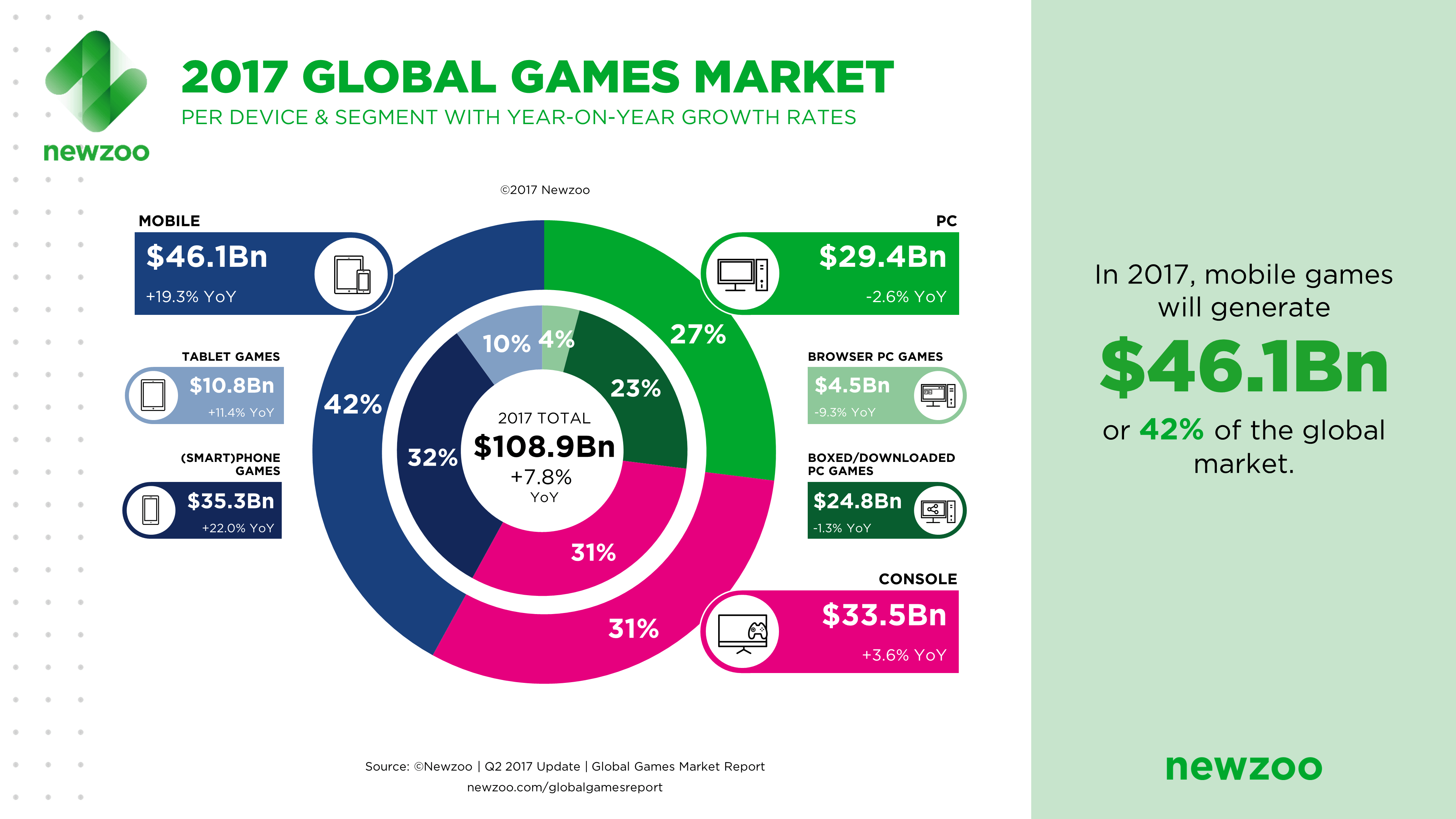 Mobile games are dominating the market