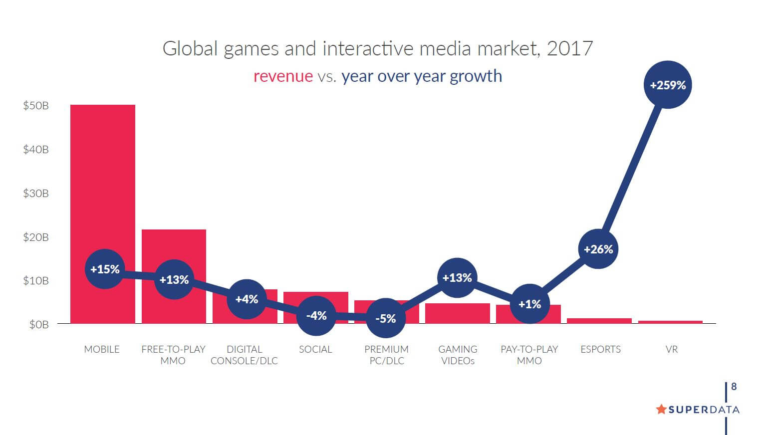 The video game market: revenue and growth