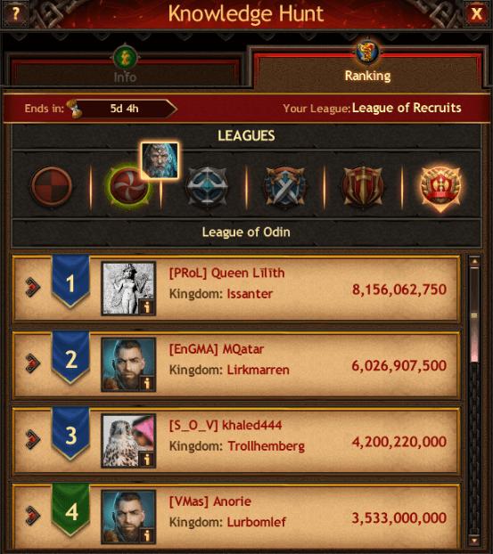 Knowledge Hunt Top Tier Rankings