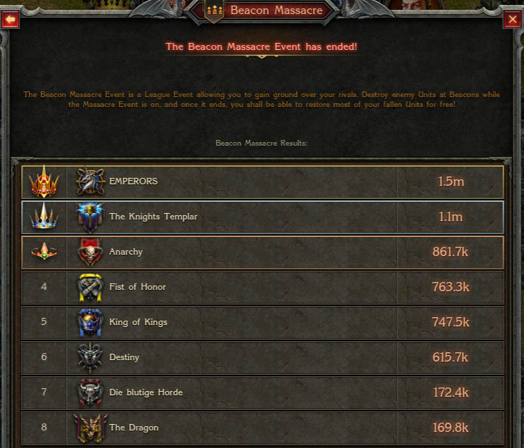 Beacon Massacre Results