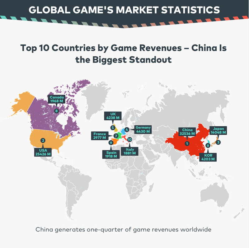 China is the most profitable video game market in the world