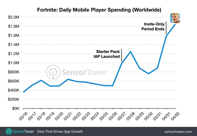 Fortnite proves you don't need loot boxes to make a profit