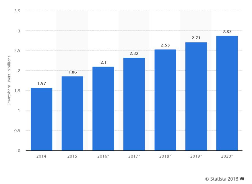 Популярность смартфонов