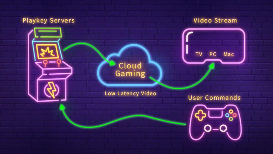 Как работает облачный гейминг?