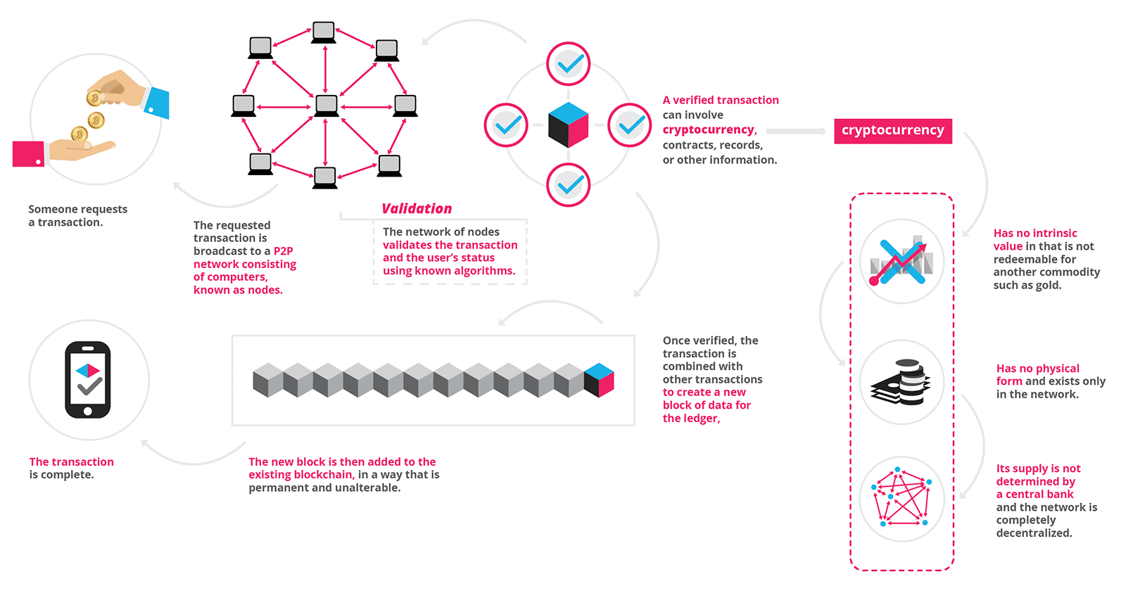 How does blockchain work?