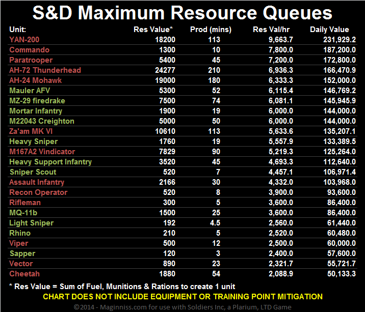 Maximum Resource Values for Search & Destroy Missions