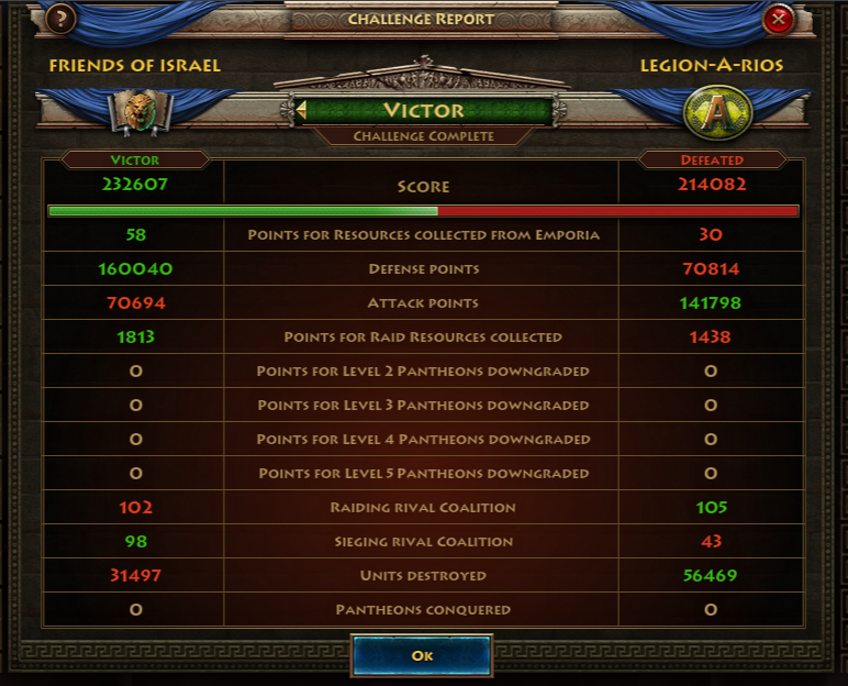 FOI Legion Challenge Ends